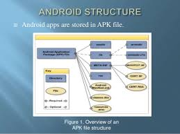 where are apk files stored enhancing user privacy by permission removal in android phones