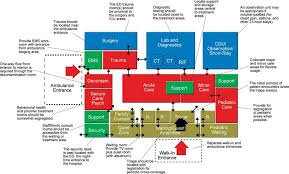 Nursing Home Layout Design The Ideal Emergency Department Emergency Department Pinterest