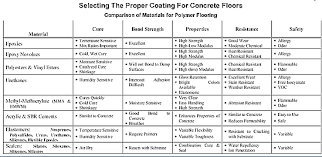 selecting the proper coating for concrete floors by robert r