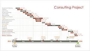 gantt chart presentations