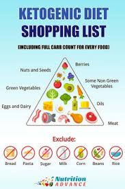 keto shopping list with a full carb count for every food keto