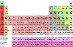 C Element Periodic Table Transition Metals Definition List U0026 Properties Video U0026 Lesson