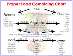 proper food combining chart 6 food combining rules for optimal