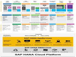 Sap Mdm Resume Samples by Ekriya Solutions U2013 Ebi On Cloud