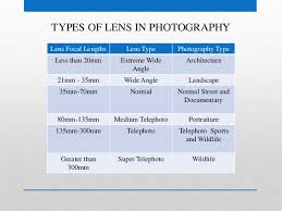 Types Of Photography Types Of Lenses Used In Photography