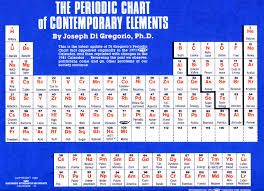 Periodic Table Changes Image 760127 Periodic Table Parodies Your Meme