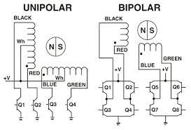 unipolar stepper motor vs bipolar stepper motors