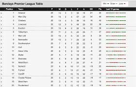 major league soccer table arsenal ladiesfirst soccer