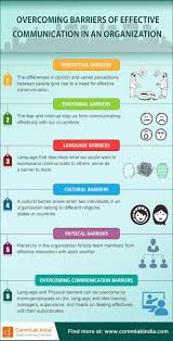 Communication Skills Phrases Best 20 Effective Communication Ideas On Pinterest Effective