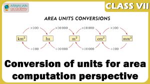Converting Metric Units Of Length Worksheet Conversion Of Units Worksheets Reviewrevitol Free Printable