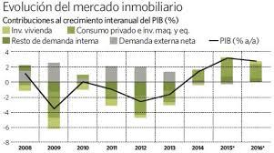 Producto Interior Bruto La Vivienda Volverá A Contribuir Al Crecimiento Del Pib Por