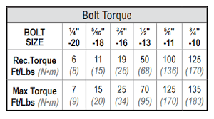 Torque Setting Table - how to torque unistrut fittings unistrut service co