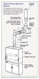 lab hood exhaust fans zero pressure weathercap for vertical exhaust protection labconco