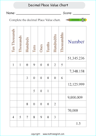 complete the place value chart and fill in the missing decimal