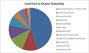 lwvto ocean land use