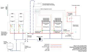 module 108 applying plate heat exchangers to integrate high module 108 applying plate heat exchangers to integrate high efficiency boilers into legacy systems u cibse journal