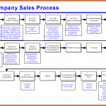 process mapping template six sigma l1 process map template jpg