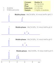 hilic hplc applications of retention of n nitrosarcosine on