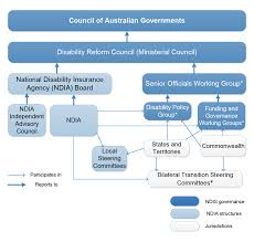 national disability insurance scheme management of transition of