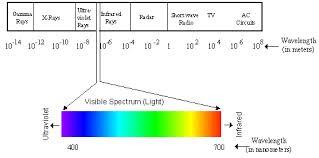 Visible Light Spectrum Wavelength Enriquem12bio 4 The Electromagnetic Spectrum And Its Detection