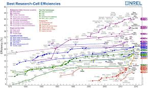 new material could provide massive boost to solar cell efficiency