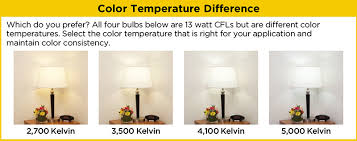 Led Light Color Light Bulb Color Temperature Hd Supply