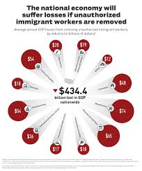 Negative Energy Removal by The Economic Impacts Of Removing Unauthorized Immigrant Workers
