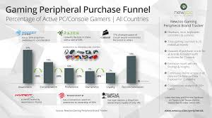 Emerging Brands For A Cause The Gaming Peripheral Market Battle Of The Brands Newzoo