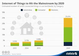 The Internet Of Things And by What Is The Internet Of Things And How Does It Work