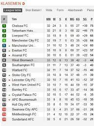 Klasemen Liga Inggris Klasemen Liga Inggris Pekan 33 Chelsea Terancam Mu Jaga As