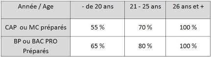 Aipr Examen Qcm Encadrant Cfa Le Contrat De Professionnalisation Cfa Bâtiment Poitiers