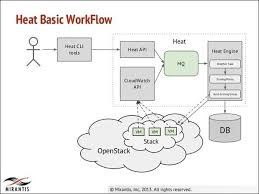 openstack heat template what is openstack heat orchestration quora