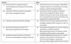 Accomplishment Statements For Resume Business Admissions Blog Mba Admission Blog Blog