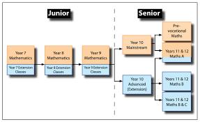 maths flowchart jpg