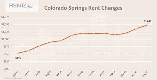 average rent us report springs rent growth outpaces u s average in may the