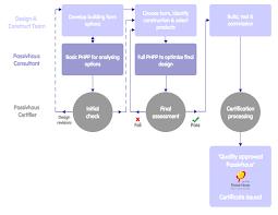 what is passivhaus certification process flow chart