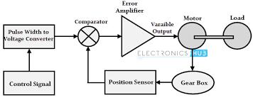 ac servo motor driver circuit diagram wiring diagram simonand