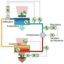condenseur chambre froide la régulation de puissance des groupes frigorifiques