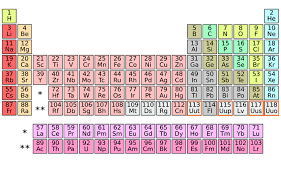 p table of elements 4 new elements complete periodic table s seventh row pbs newshour