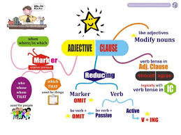 grammar reducing adjective clause