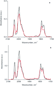 dialing in single site reactivity of a supported calixarene