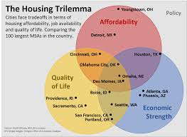 Cheapest Houses In Usa by The Housing Trilemma Oregon Office Of Economic Analysis