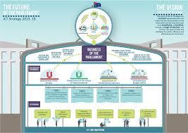ict strategic plan 2013 2018 u2013 parliament of australia