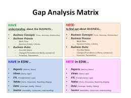 Gap Analysis Template Excel 28 Requirements Gap Analysis Template Iso 9001 Resources Gap