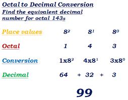 fraction to decimal conversion table decimal octal converter with conversion table