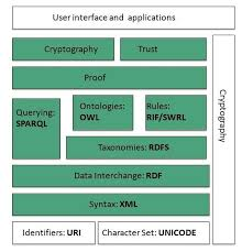 Www Architecture | www overview
