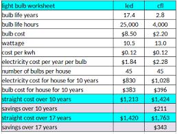 Light Bulb Cost Calculator Www Lightneasy Net
