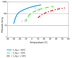 co2 as a refrigerant u2014 five potential hazards of r744 climate