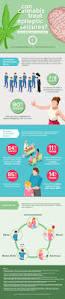 epilepsy marijuana research medical marijuana inc infographic cannabis effects on pain