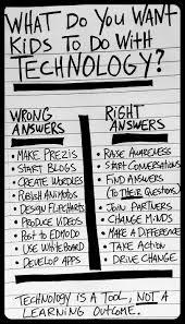 wisdom a checklist about students u0027 use of technology millard